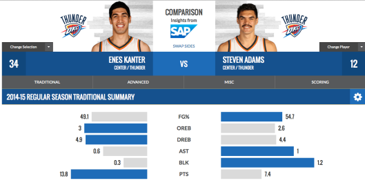 Kanter and Adams should combine to create an effective rebounding center platoon.